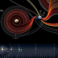 Fifty Years of Exploration: Space Infographic